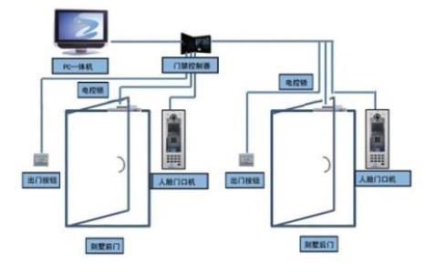 导致门禁系统刷卡门不开的因素和处理方法